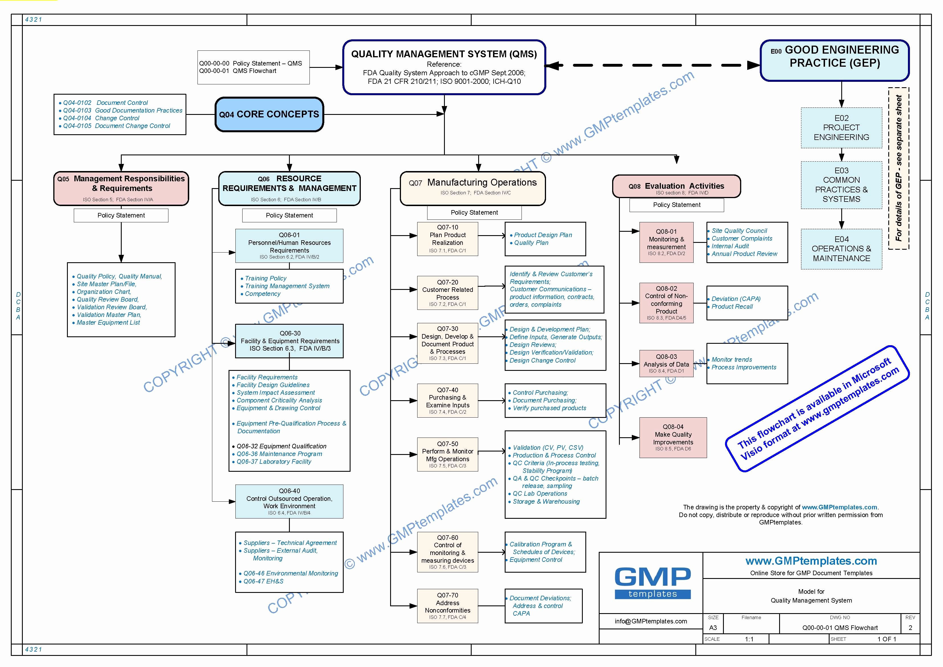 Quality Management System Template New Q00 0001 Quality Management System Flowchart Ms Visio
