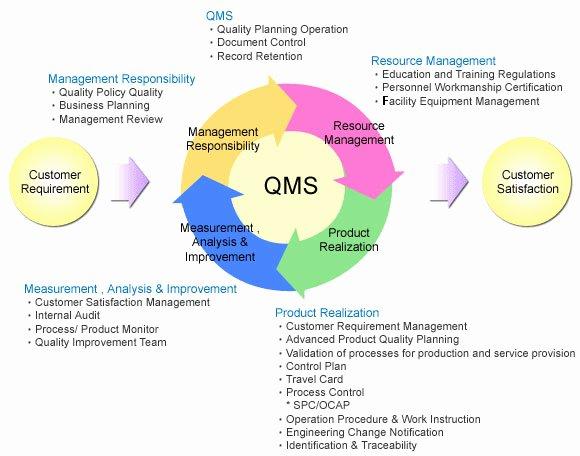 Quality Management System Template Unique Spil