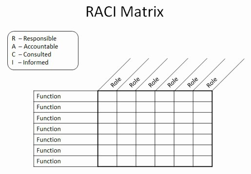 Raci Matrix Template Excel Awesome Raci Matrix In Powerpoint 2010 Using Tables & Shapes