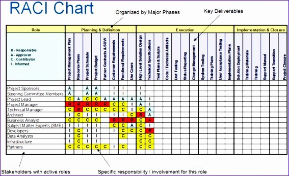 Raci Matrix Template Excel Best Of 10 Responsibility assignment Matrix Excel Template
