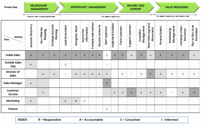 Raci Matrix Template Excel Elegant Raci Diagram