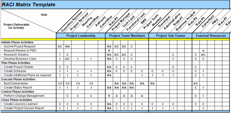 Raci Matrix Template Excel Inspirational Excel Spreadsheets Help Raci Matrix Template In Excel