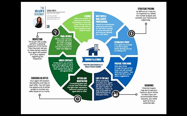 Realtor Listing Presentation Template Fresh Real Estate Listing Presentation Template Jofresaez