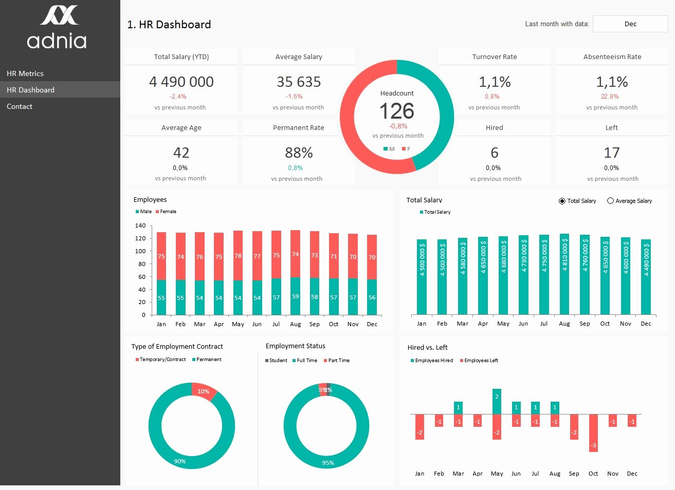 Recruiting Metrics Excel Template Best Of Hr Metrics Dashboard Template