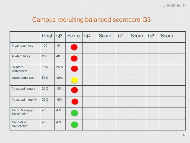 Recruiting Metrics Excel Template Lovely Getting A Return On Investment From Campus Recruiting