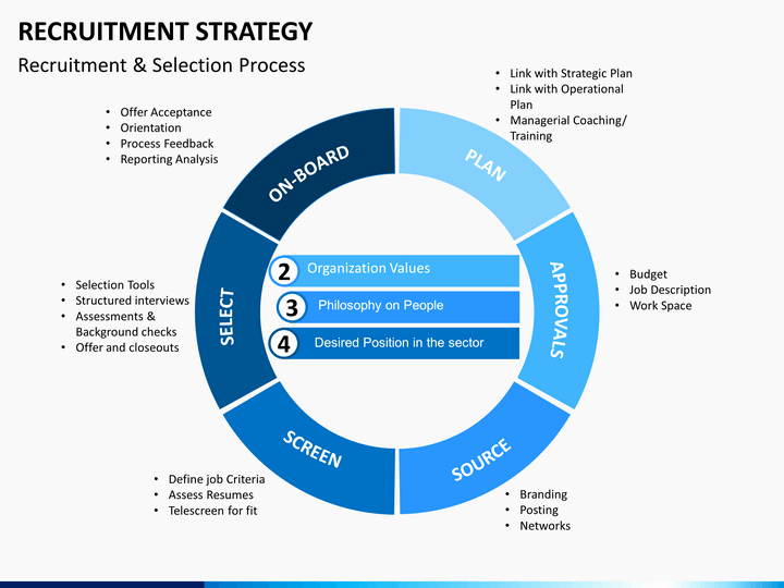 Recruiting Strategic Plan Template New Recruitment Strategy Powerpoint Template