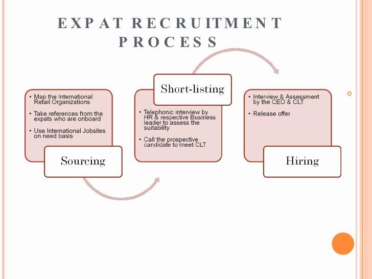 Recruiting Strategic Plan Template Unique 10 Recruitment Strategic Plan Examples Pdf