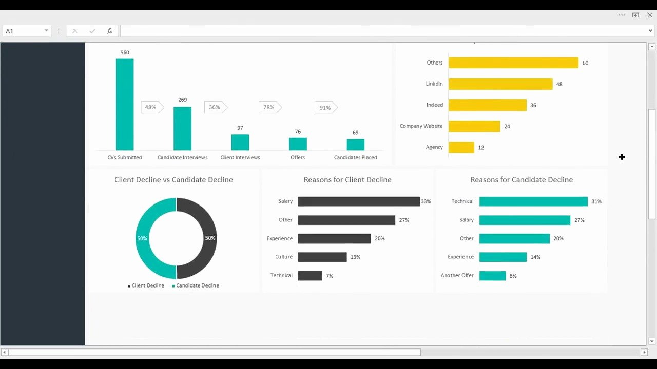 Recruitment Dashboard Excel Template Awesome Hr Recruitment Dashboard Template