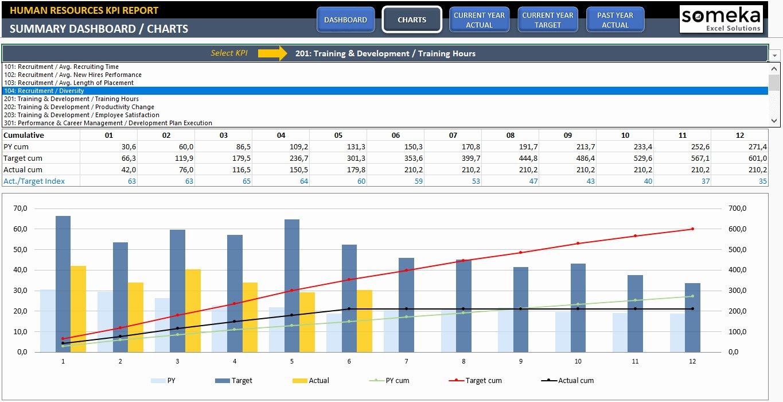 Recruitment Dashboard Excel Template Inspirational Recruiting Metrics Spreadsheet – Spreadsheet Template