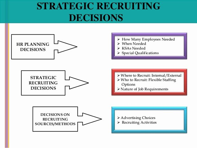 Recruitment Strategic Plan Template Best Of Recruitment and Selection