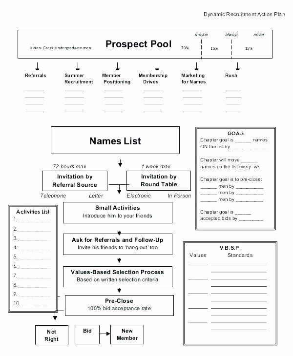 Recruitment Strategic Plan Template Lovely Recruitment Strategy Planning Template Example Model