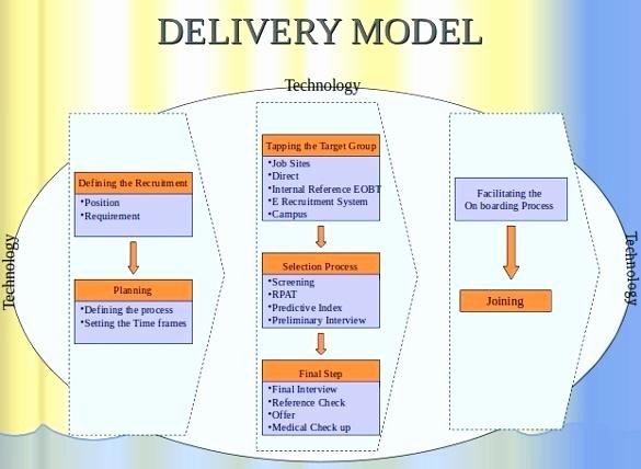 Recruitment Strategic Plan Template Luxury College Recruitment Plan Template Templates for Strategic