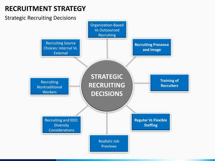 Recruitment Strategy Plan Template Elegant Recruitment Strategy Powerpoint Template