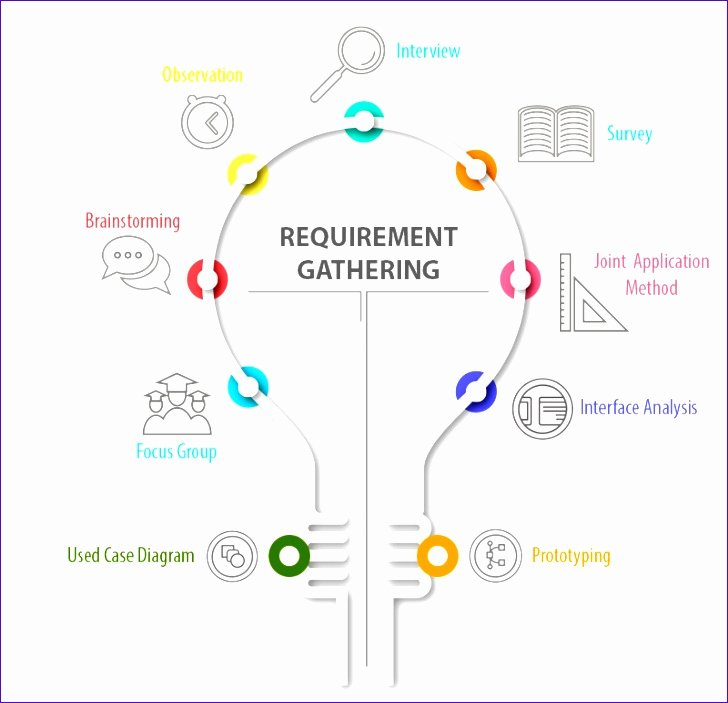 Requirement Gathering Template Excel Beautiful 10 Project Management Timeline Template Excel