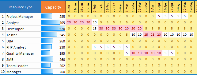 Resource Management Excel Template Beautiful Capacity Planning Template Excel Download Free Project