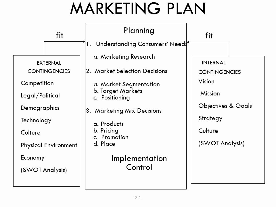 Restaurant Marketing Plan Template Elegant 9 Financial Adviser Marketing Plan Examples Pdf