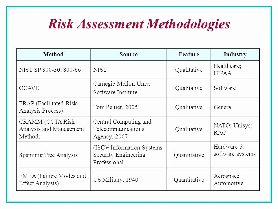 Risk assessment Report Template Best Of Risk assessment Report Template Inspirational Management D