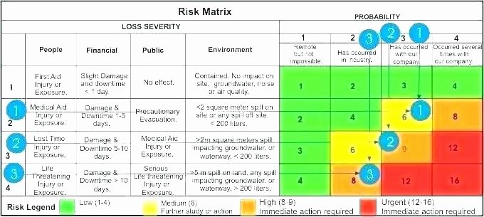 Risk assessment Template Excel Awesome Risk assessment Template Doc