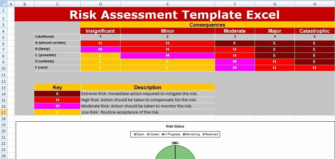 Risk assessment Template Excel Elegant Risk assessment Template Excel Spreadsheet