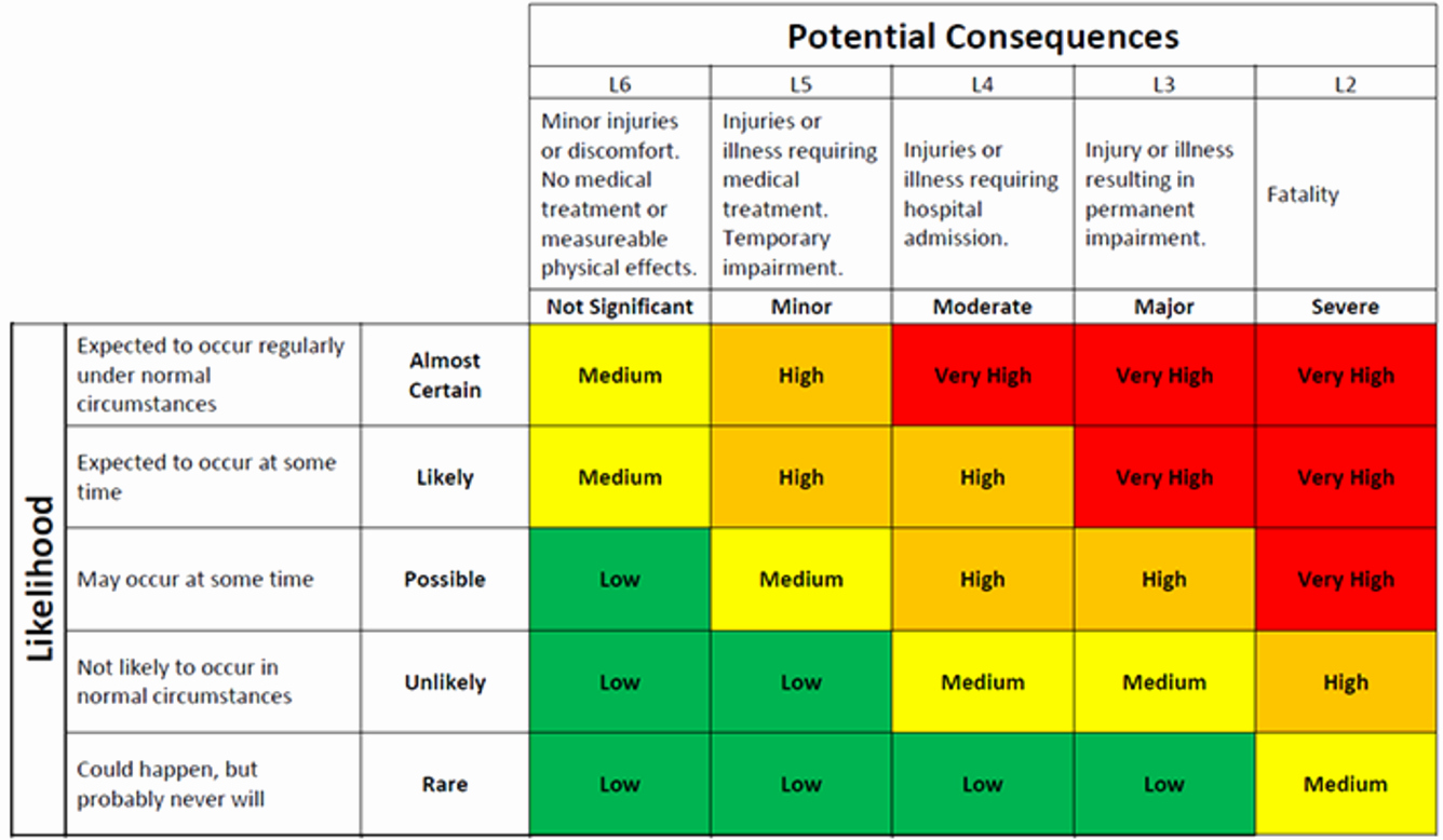 Risk assessment Template Excel Lovely Risk Matrix Template Excel