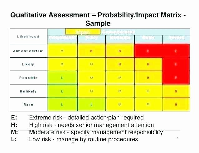 Risk Benefit Analysis Template Inspirational Risk Probability and Impact Matrix Template Excel