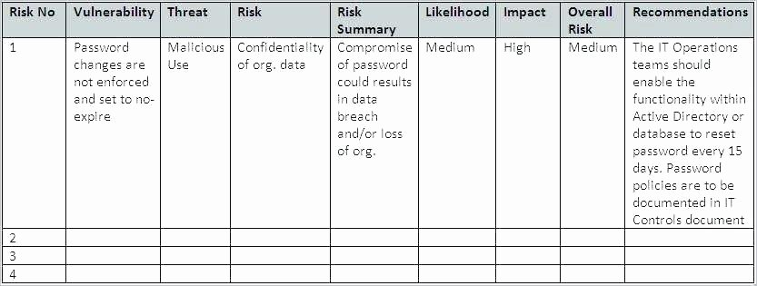 Risk Management Report Template Awesome Enterprise Risk Management Sample Report – Pewna Apteka