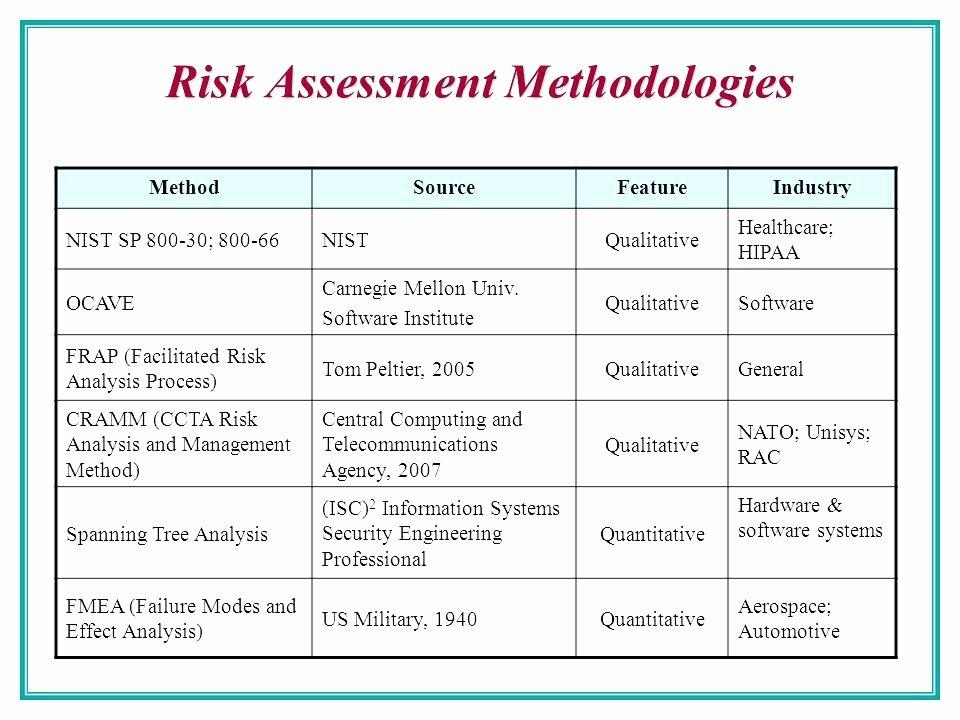 Risk Management Report Template Fresh Risk assessment Report Template Inspirational Management D
