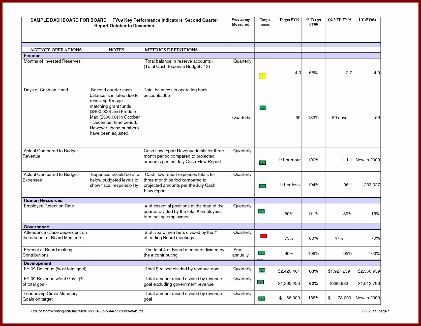 Risk Management Report Template Lovely Risk Management Report Template Sample Management Report
