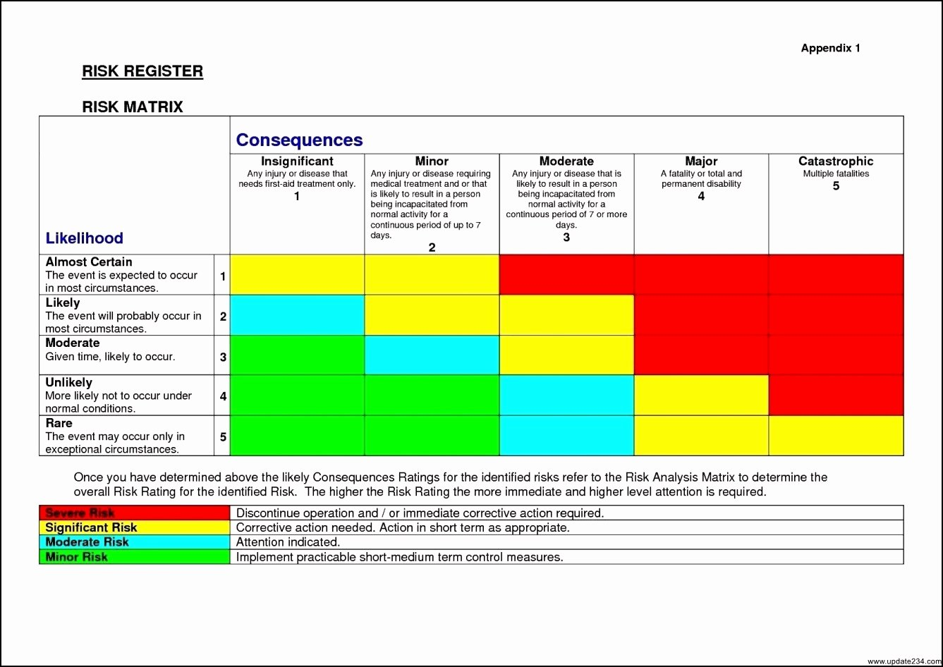 Risk Matrix Template Excel Awesome Risk assessment Matrix Template Excel Template Update234