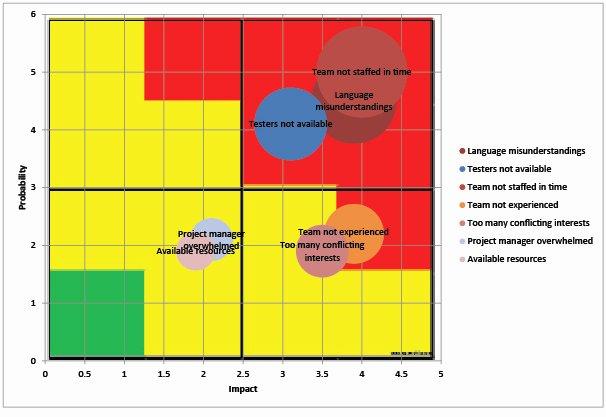 Risk Matrix Template Excel Beautiful Risk Matrix Template Excel