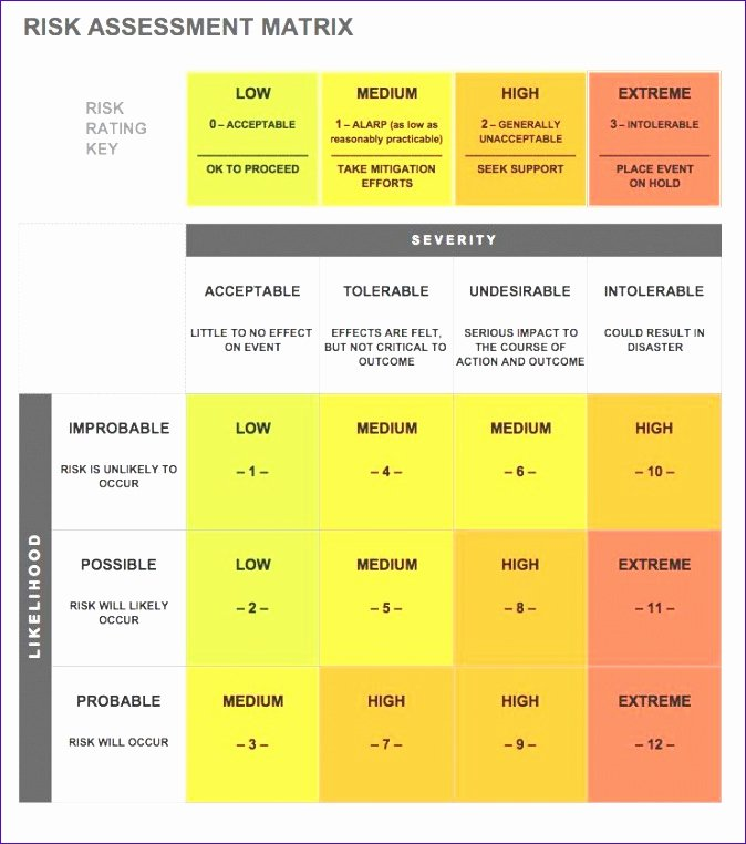 Risk Matrix Template Excel Inspirational 10 Risk assessment Template Excel Exceltemplates