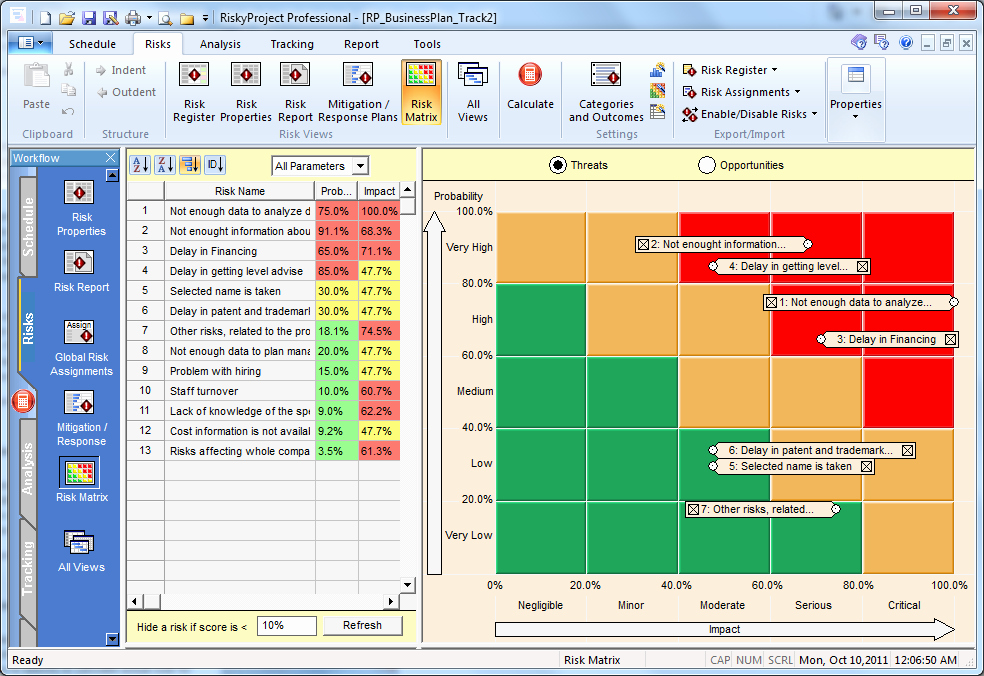 Risk Matrix Template Excel New Rp Product Riskmatrix Unique Risk Probability and Impact