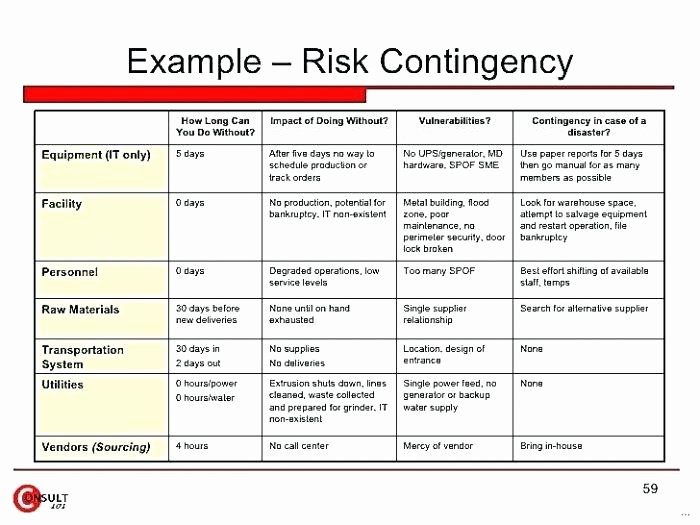 Risk Mitigation Plan Template Inspirational Risk Mitigation Plan Template Management Implementation