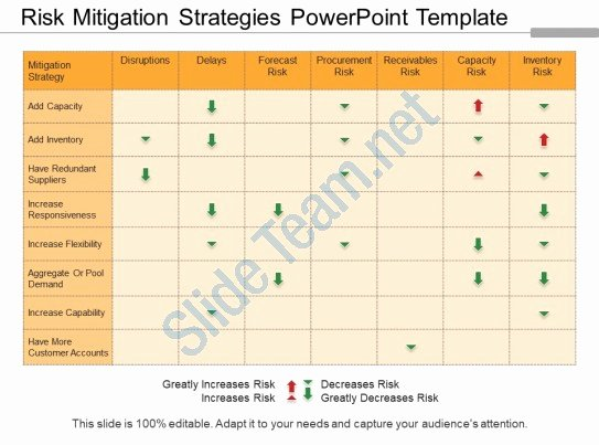 Risk Mitigation Plan Template Luxury Risk Mitigation Strategies Powerpoint Template