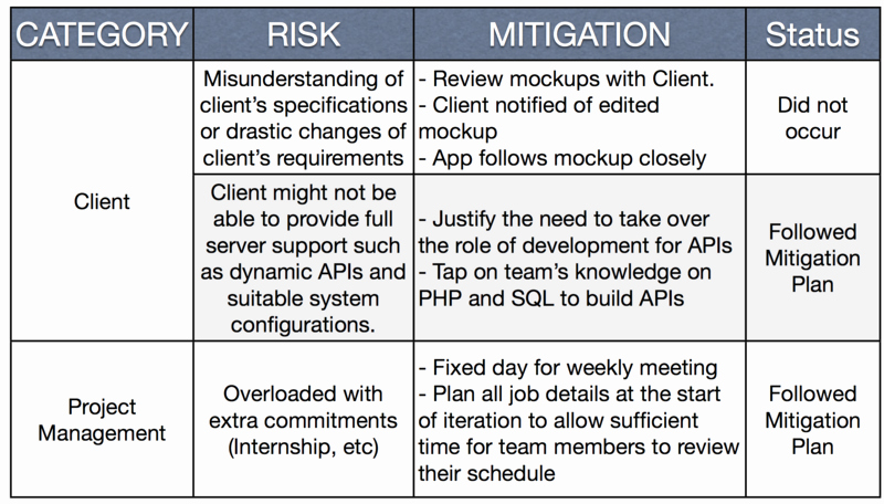 Risk Mitigation Plan Template Unique is480 Team Wiki 2012t1 Team Sageby Midterm Wiki is480