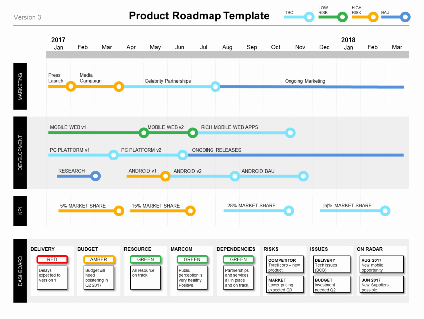 Road Map Powerpoint Template Awesome Powerpoint Product Roadmap Template Product Managers