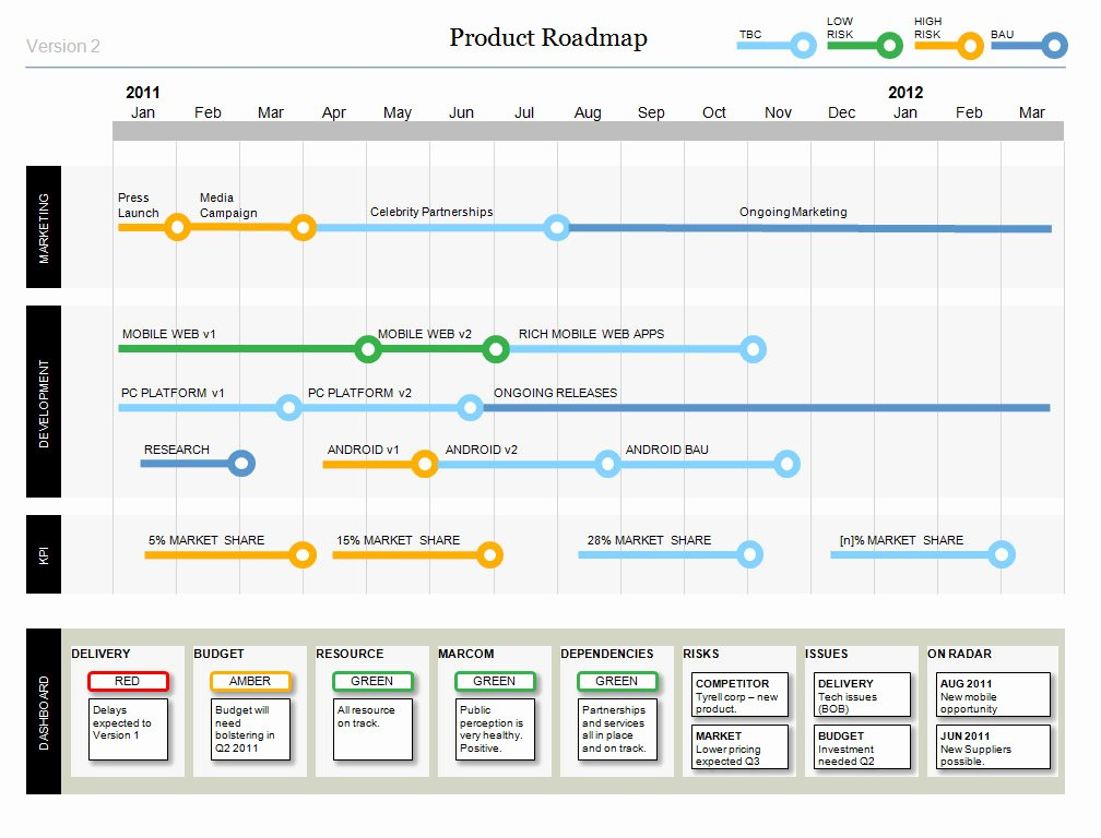 Road Map Powerpoint Template Fresh Powerpoint Product Roadmap Template with Dashboard