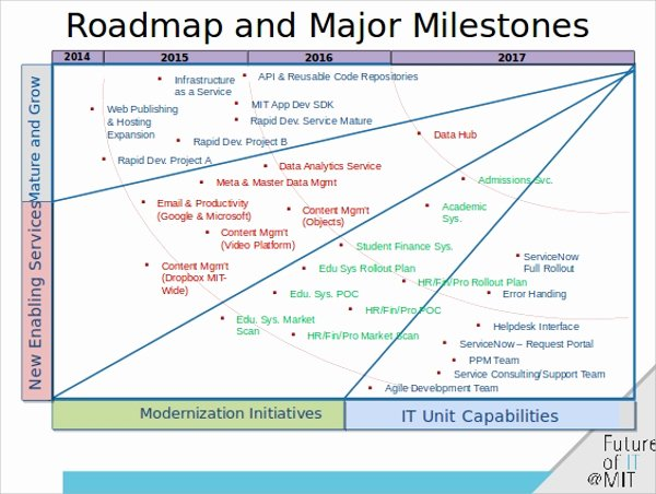 Road Map Template Powerpoint Unique 6 Roadmap Powerpoint Templates