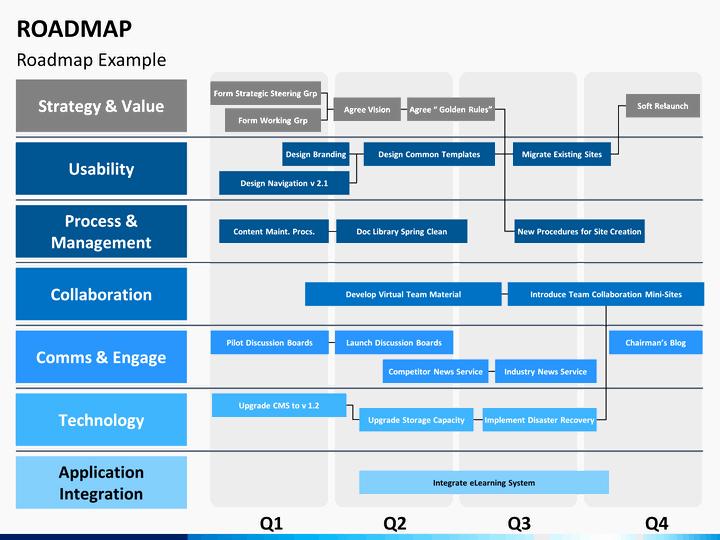 Roadmap Powerpoint Template Free Unique Roadmap Powerpoint Template