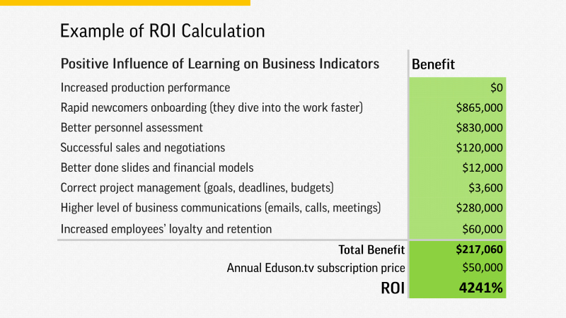 Roi Calculator Excel Template Luxury What We Do Instead Elearning Roi Calculation