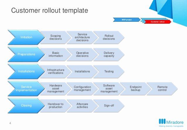 Roll Out Plan Template Inspirational Miradore Premise Implementation