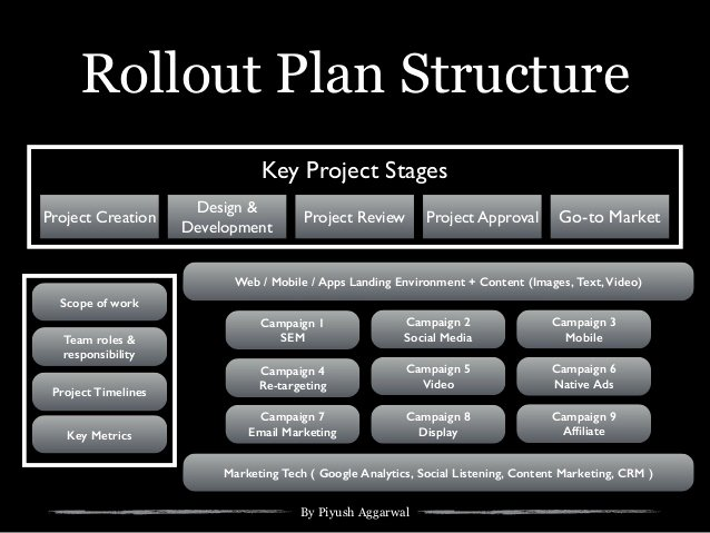 Roll Out Plan Template Lovely Digital Strategy Template for Startups Small Business