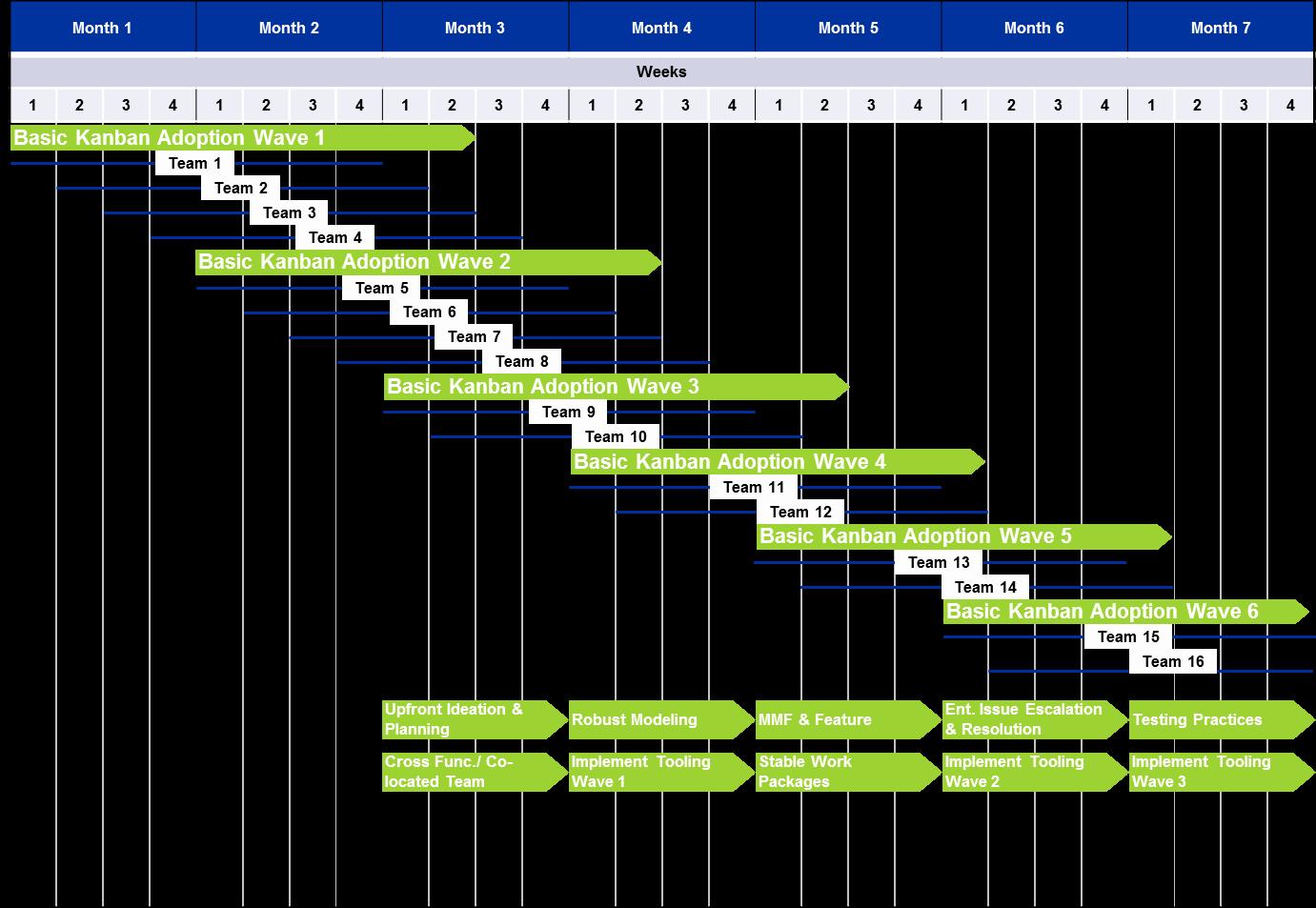Roll Out Plan Template New Lean Transformation Kanban Adoption Approach