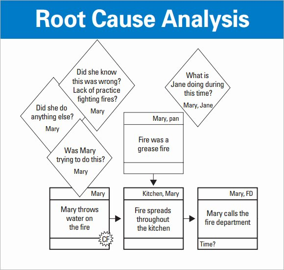 Root Cause Analysis Template Fresh 15 Sample Useful Root Cause Analysis Templates Pdf Word