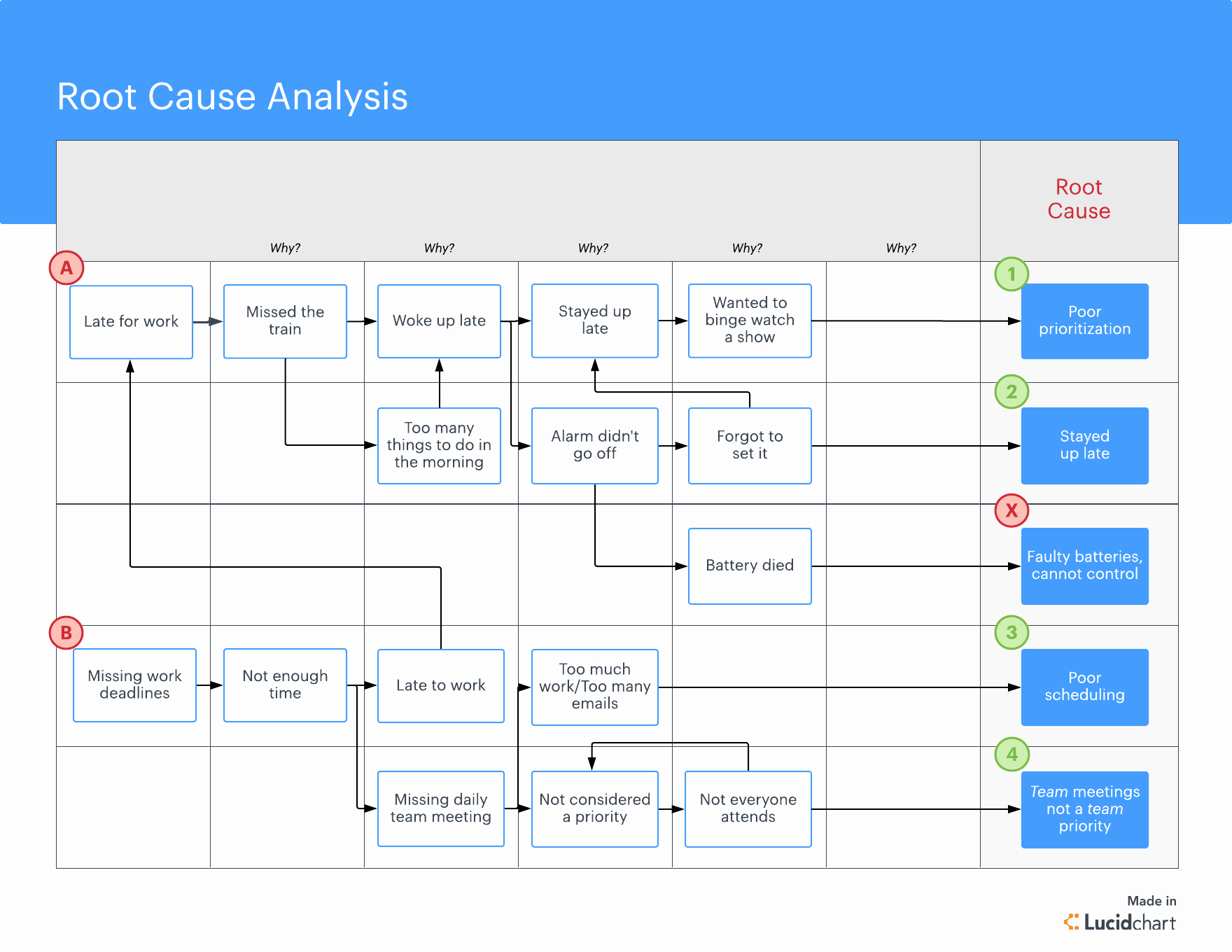 Root Cause Analysis Template Fresh What is Root Cause Analysis