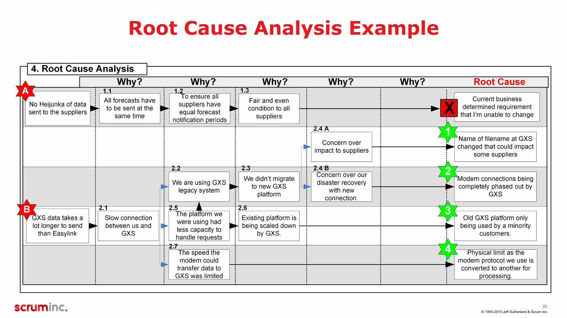 Root Cause Analysis Template Luxury A3 Training Slides V5 2 1 036