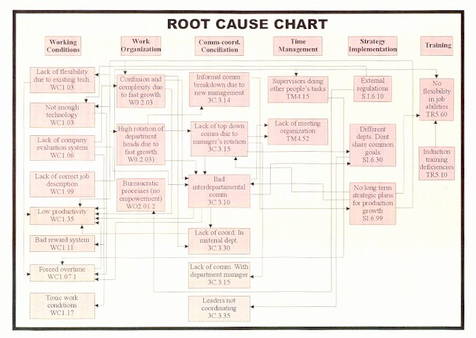 Root Cause Analysis Template New Page 2 Root Cause Analysis for the Small Business
