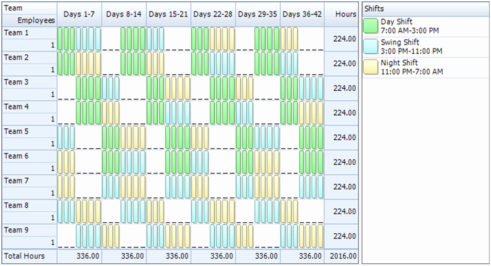 Rotating Shift Schedule Template Beautiful Employee Scheduling Example 24 7 8 Hr Rotating Shifts