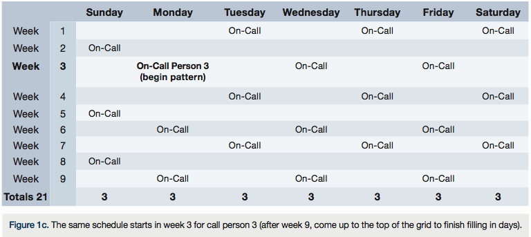 Rotating Weekend Schedule Template Fresh Call Scheduling – Trying for Equity