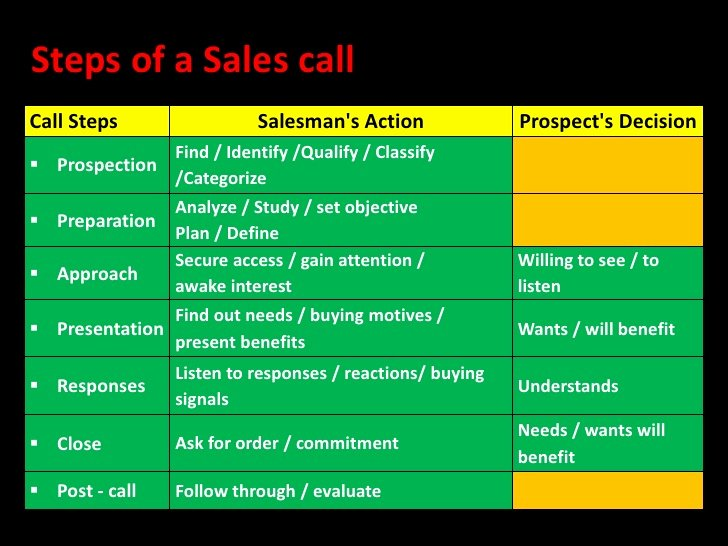 Sales Call Plan Template Awesome Sales Call